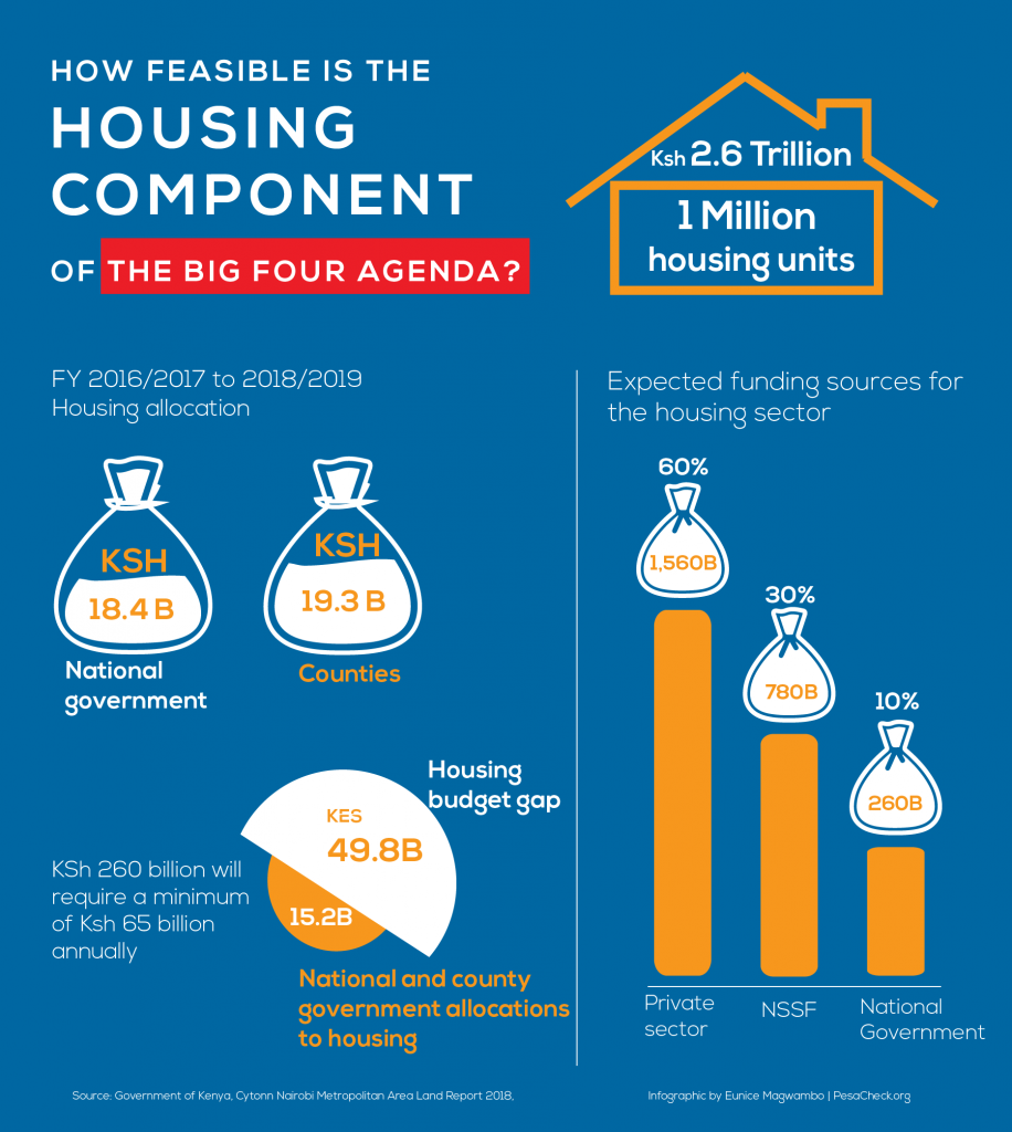 The housing component of the Big Four Agenda