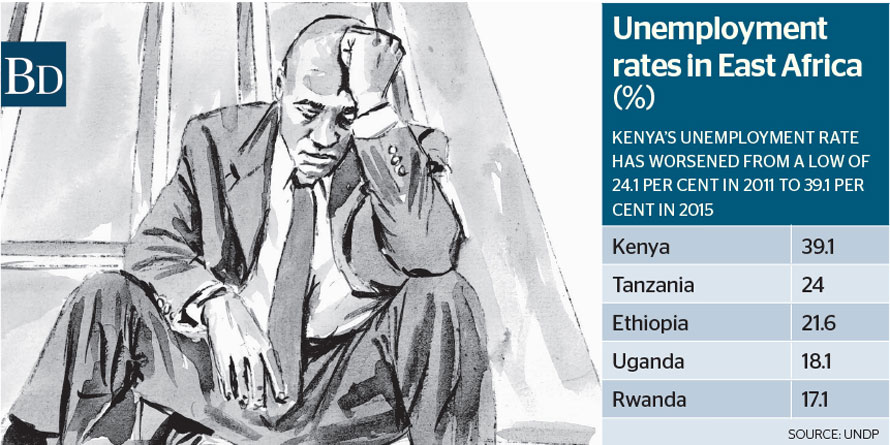 UN Report on Unemployment rates Kenya